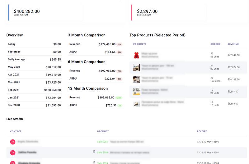 WooCommerce Sales Reporting